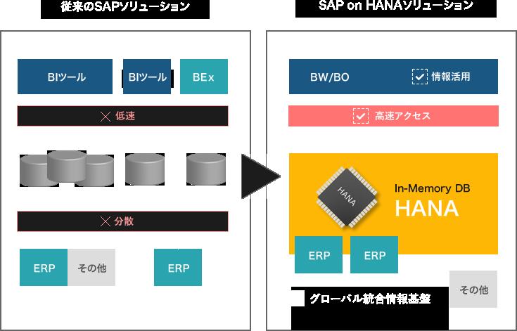 従来のSAPソリューションとSAP on HANAソリューション