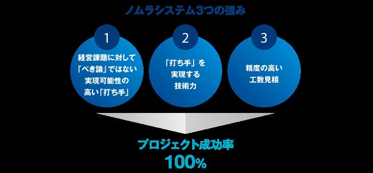 ノムラシステムの3つの強み