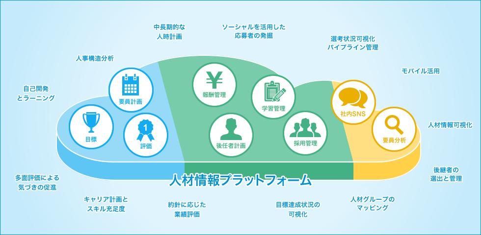 図:人材情報プラットフォーム